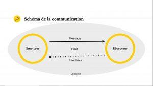 Prise de parole - schema de la communication